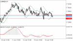 EURNZD in Technical_index