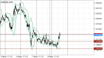 EURCAD Technical Analysis in Technical_index