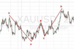 Harmonic pattern in Trading Systems_index