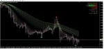 [Share] Flower shawl indicator in MT4 / MT5 Indicators_index