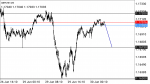 GBPCHF Technical Analysis in Technical_index