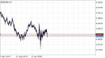 NZDCAD in Technical_index