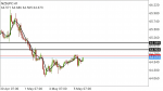NZDJPY  in Technical_index