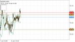 NZDJPY  in Technical_index