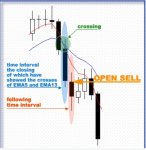 Wonders of using the 100 MA and 200MA in MT4 / MT5 Indicators_index