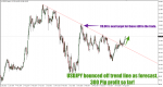 USDJPY Trend Lines in Technical_index