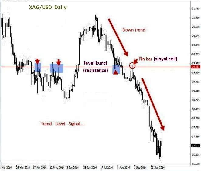 4 Ways when Entry Well in General Forex Discussion_index