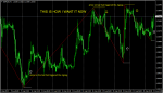 ZIG- ZAG indicator modification in Indicator Modifications_index