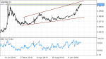 USDTRY Technical Analysis in Technical_index