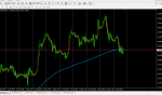 trading system EMA  5 and SMA 200 in Trading Systems_index