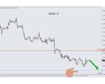 EUR/USD SIGNAL in Trading Signals_index