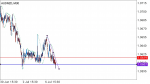 AUDNZD ANALYSIS  TREND in Technical_index