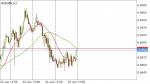 AUD/USD SIGNAL in Trading Signals_index
