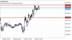 EUR/GBP Signal in Trading Signals_index