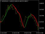 HMA Trading Simple Indicator in MT4 / MT5 Indicators_index
