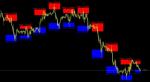Buy Sell Zone Indicator in MT4 / MT5 Indicators_index