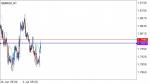 GBP/AUD SIGNAL in Trading Signals_index