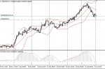 NZD/USD Signal in Trading Signals_index
