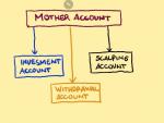 Account Diversification Technique (Money Management) in Forex Education_index