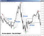 Indicator Buy Sell Magic in MT4 / MT5 Indicators_index