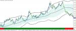 Four BolingerBand Scalping Indicator in MT4 / MT5 Indicators_index