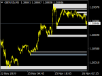 Trading Supply and demand zone in MT4 / MT5 Indicators_index