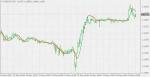 HULL MA in MT4 / MT5 Indicators_index