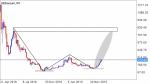 Ethereum ETH/USD in Technical_index