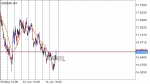 USDZAR in Technical_index