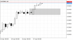 Trading with Supply and Demand  in Trading Systems_index
