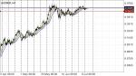 AUDSGD in Technical_index