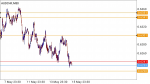 AUDCHF in Technical_index
