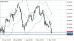NZDCHF in Technical_index