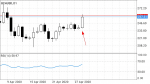 BCHUSD in Technical_index
