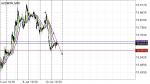 AUDMXN in Technical_index