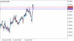 AUD/CAD SIGNAL  in Trading Signals_index