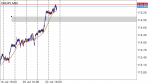 CHFJPY in Technical_index