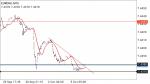 EURDKK in Technical_index