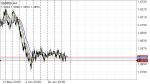 USDSGD in Technical_index