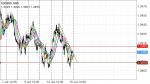 USDSGD in Technical_index