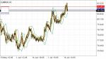 EURRUR in Technical_index