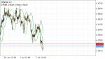 USDDKK in Technical_index