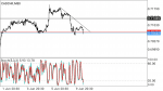 CADCHF SIGNAL in Trading Signals_index