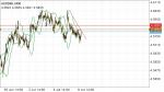 AUDDKK in Technical_index