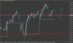NASDAQ 100 (US tech index) in Technical_index