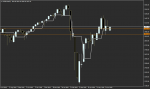 S&P 500 in Technical_index