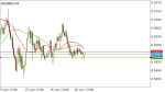 AUDSGD SIGNAL in Trading Signals_index