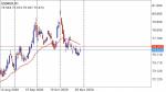 USDRUR in Technical_index