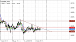 CAD/SGD  in Technical_index