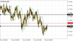 AUDPLN in Technical_index